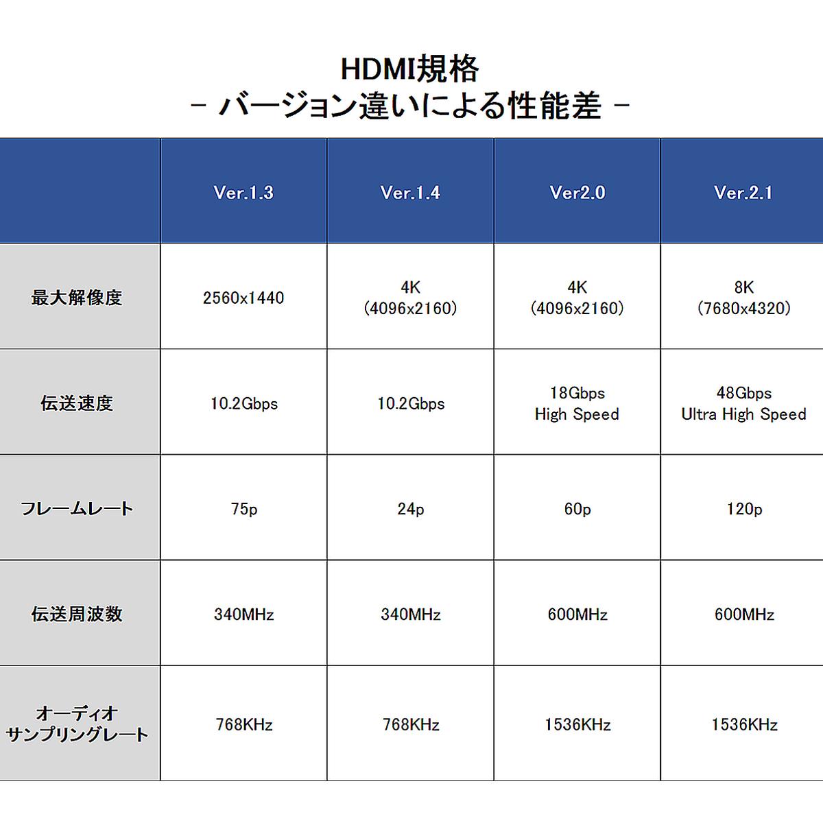 HDMIケーブル 2本セット ハイスピード Ver2.0 4K/60p UltraHD HDR 3D FHD HEC ARC 1.2m タイプAオス-タイプAオス 黒 SDM便送料無料 1ヶ月保証 K&M