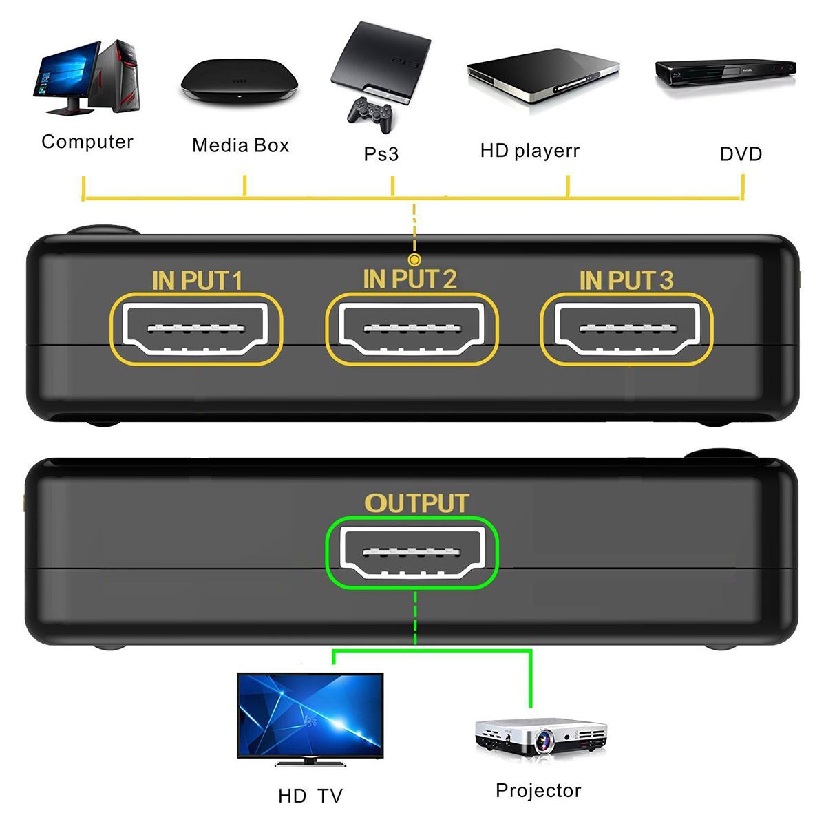 HDMI切替器 3入力1出力 HDMI セレクター 4K 2K FHD対応 自動切り替え 3D映像対応 USB給電ケーブル リモコン付き TV PC Xbox PS4 任天堂スイッチ Fire TV Stick Apple TV プロジェクター等に対応 SDM便送料無料 1ヶ月保証 K&M
