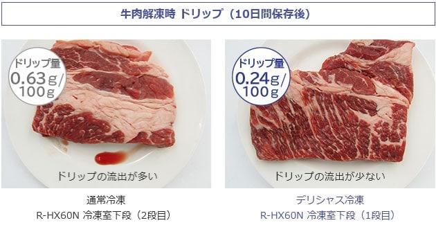 肉のドリップ比較
