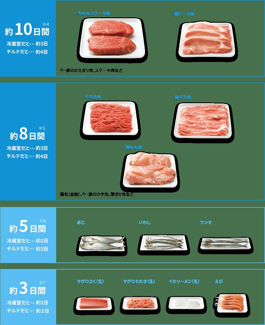いたみやすい肉や魚の鮮度長持ち