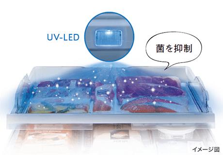 UVで菌を抑制