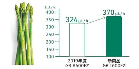 エチレンガス分解性能比較
