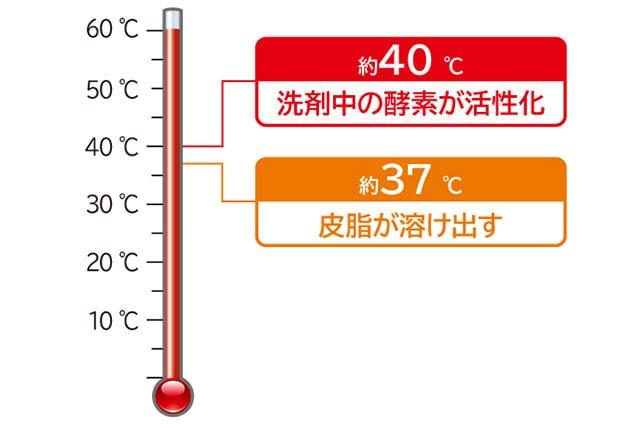 酵素が活性化する温度まで洗剤液を温める