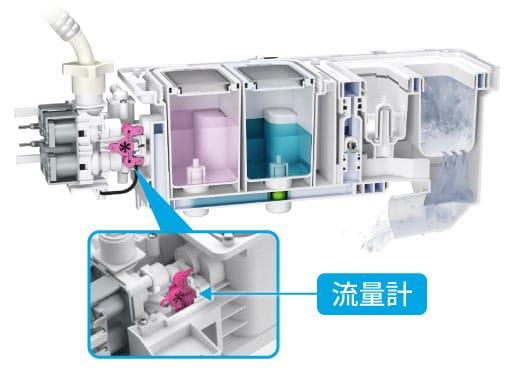 流量計で最適な液体洗剤量・柔軟剤量を計る新方式の計量システム