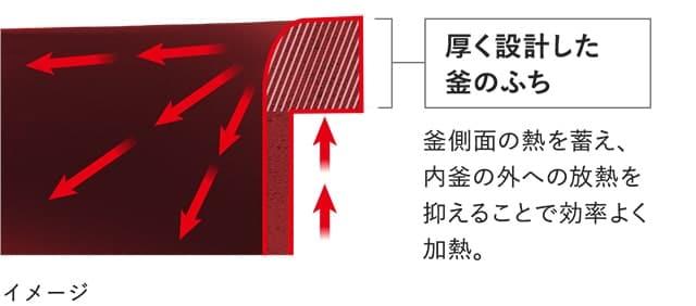 釜のふち部分を特に厚く設計