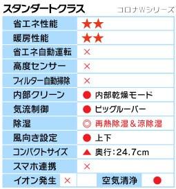 コロナWシリーズ機能表