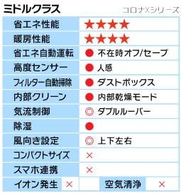 コロナXシリーズ機能表
