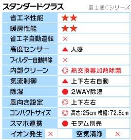 富士通Cシリーズ機能表