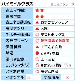 富士通Dシリーズ機能表