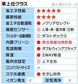富士通Mシリーズ機能表