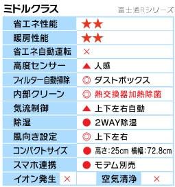 富士通Rシリーズ機能表