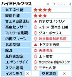 富士通SVシリーズ機能表