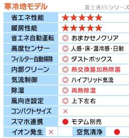 富士通XNシリーズ機能表