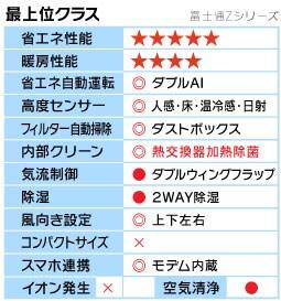 富士通Zシリーズ機能表