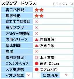 日立Aシリーズ機能表
