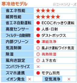 日立HKシリーズ機能表