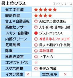 日立Xシリーズ機能表