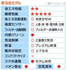 三菱FDシリーズ機能表
