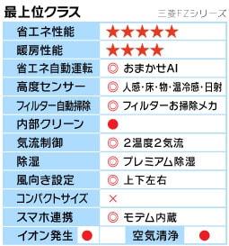 三菱FZシリーズ機能表