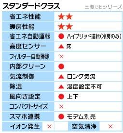 三菱GEシリーズ機能表