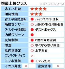 三菱X(ZY)シリーズ機能表