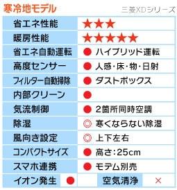 三菱XDシリーズ機能表