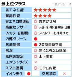 三菱Zシリーズ機能表