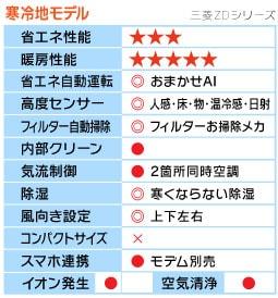 三菱ZDシリーズ機能表
