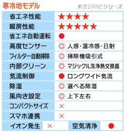 東芝DRNEシリーズ機能表