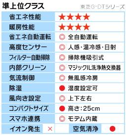 東芝G-DTシリーズ機能表