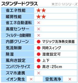 東芝G-Mシリーズ機能表