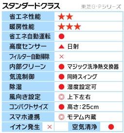 東芝G-Pシリーズ機能表