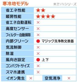 東芝VNシリーズ機能表