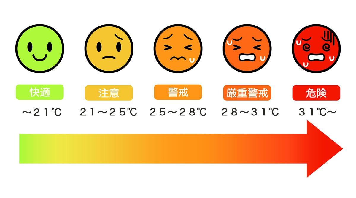 暑さ指数の危険度