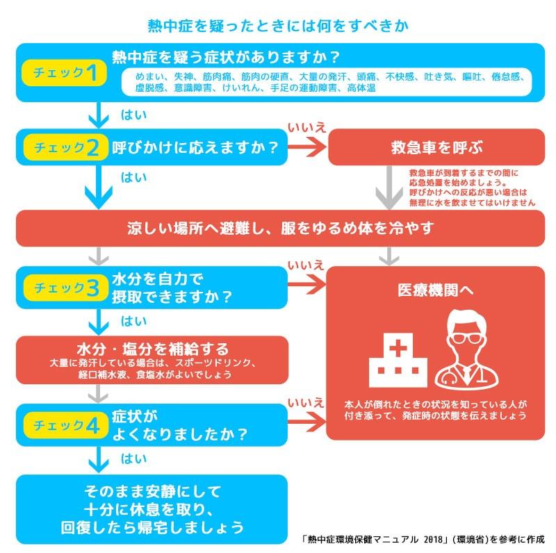 応急処置フロー図