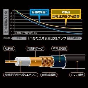 日本アンテナ 4K30RGPL(B) 4K8K放送対応 高品質テレビ接続ケーブル  3m