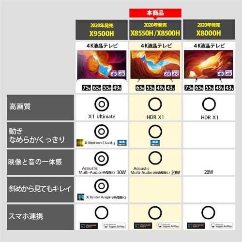 ソニー KJ-43X8500H 4K液晶テレビ BRAVIA 43V