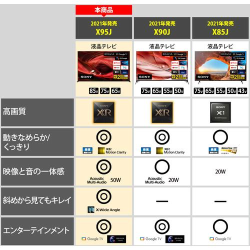 ソニー XRJ-75X95J 4K液晶テレビ BRAVIA XR 75V型