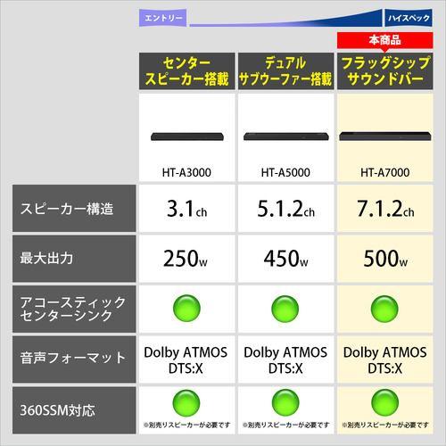 ソニー HT-A7000 サウンドバー ブラック