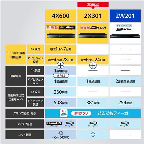パナソニック DMR-2X301 ブルーレイディスクレコーダー DIGA 3TB M3000