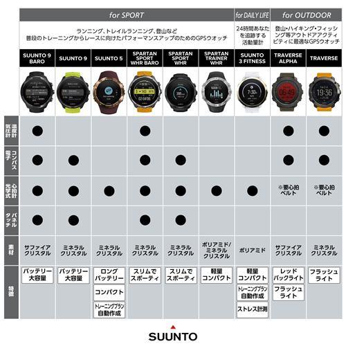 SUUNTO SS021843000 TRAVERSE BLACK(トラバース ブラック) 正規品 トラバース ブラックレッド