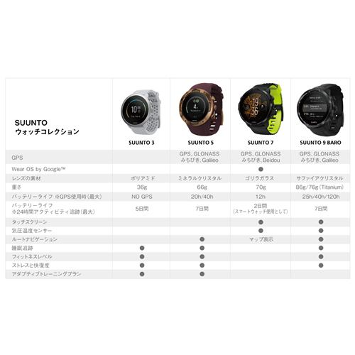 SUUNTO SS050416000 スント3 (日本正規品) ぺブル ホワイト
