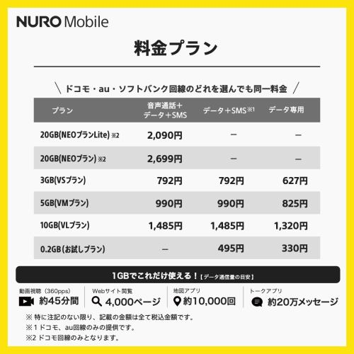 ソニーネットワークコミュニケーションズ NUROMALL(PKG) nuroモバイルお申込みパッケージ